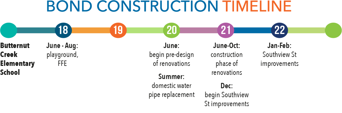 construction timeline for Butternut Creek