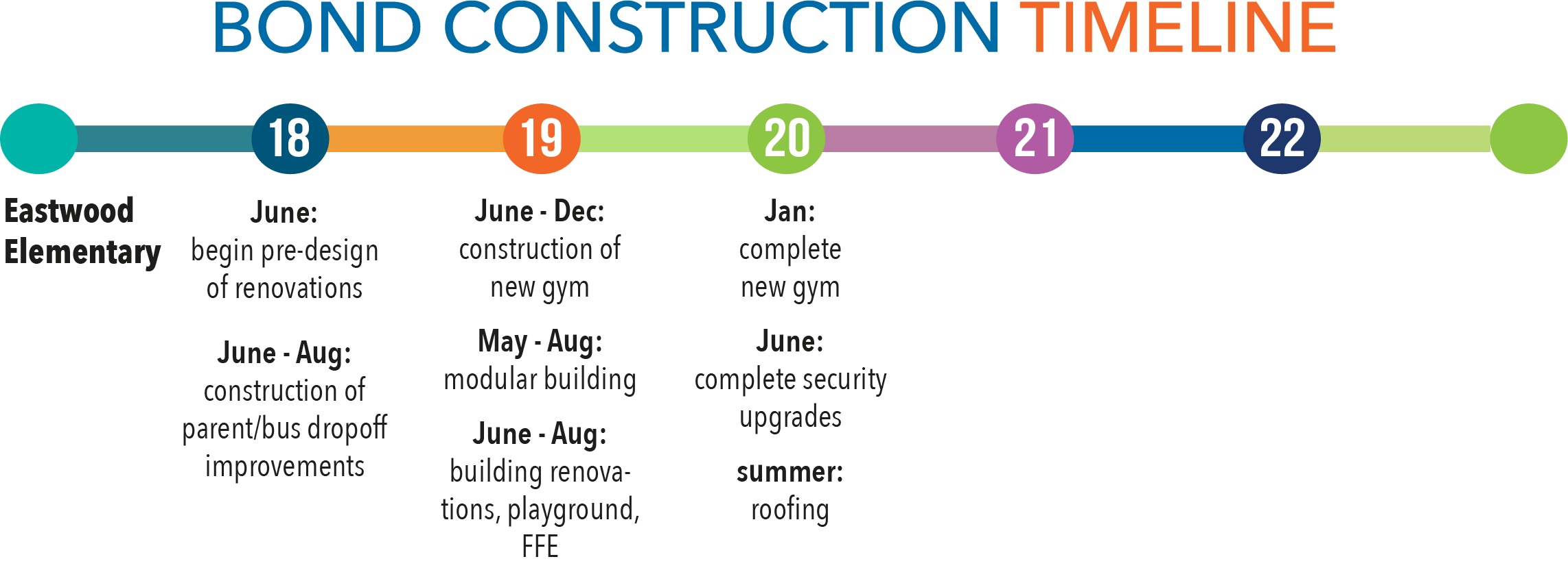 construction timeline for Eastwood