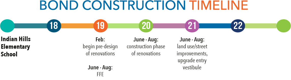 construction timeline for Indian Hills
