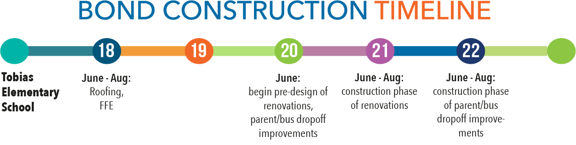 Bond construction timeline - Tobias