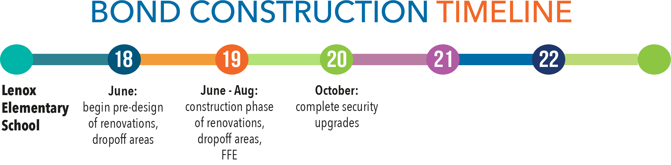 Bond construction timeline - Lenox