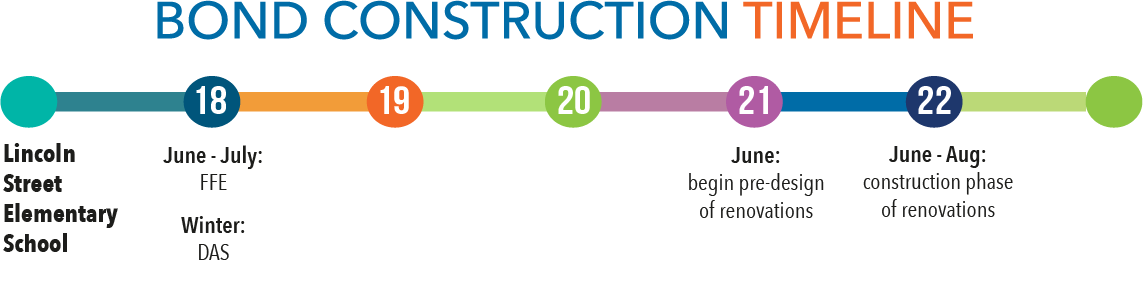 Bond construction timeline - Lincoln Street