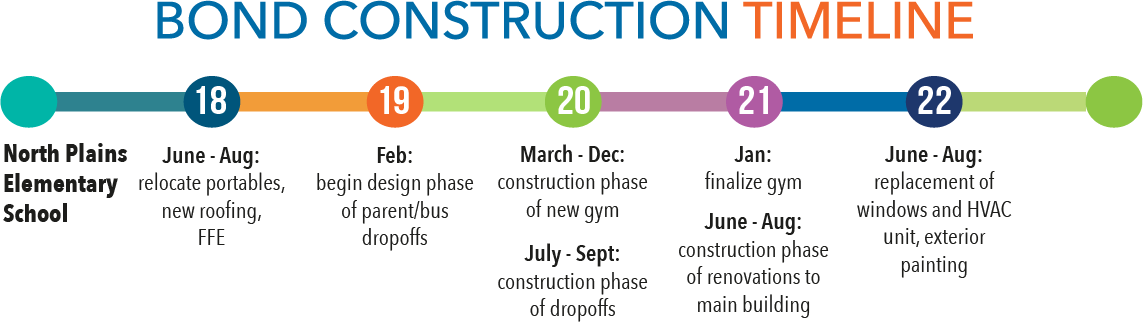 Bond construction timeline - North Plans