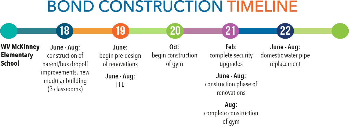 Bond construction timeline - McKinney
