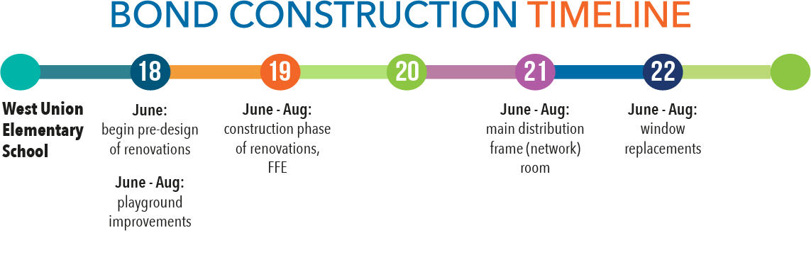 construction timeline for West Union