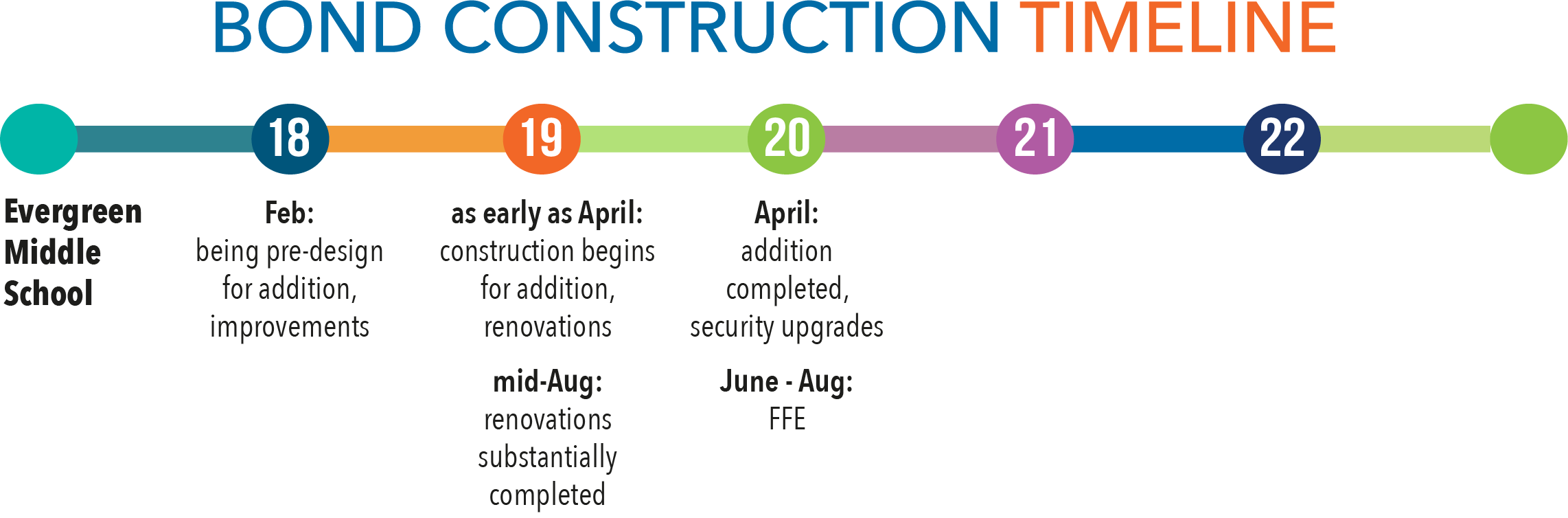 construction timeline for Evergreen