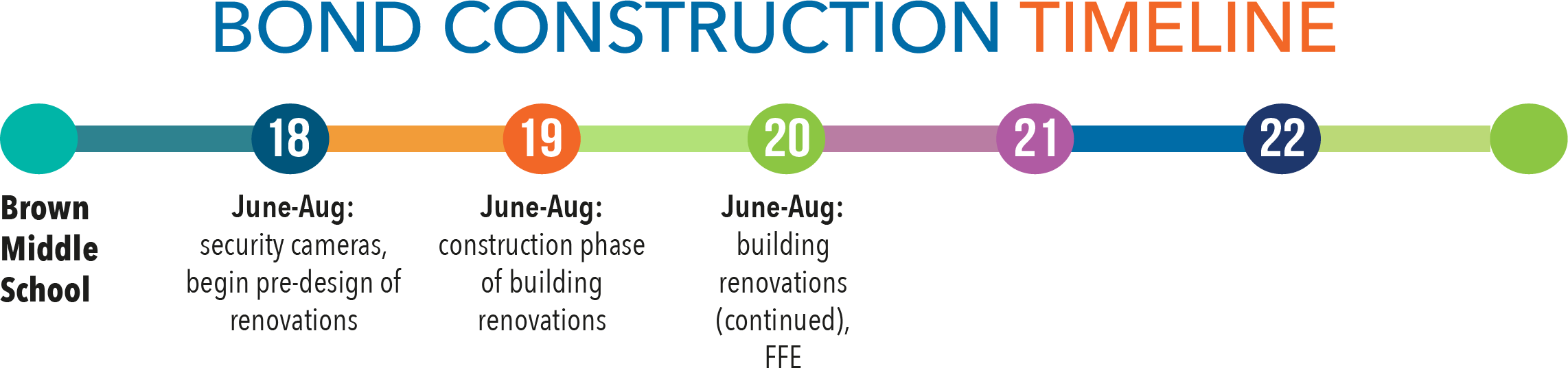 Construction timeline - Brown