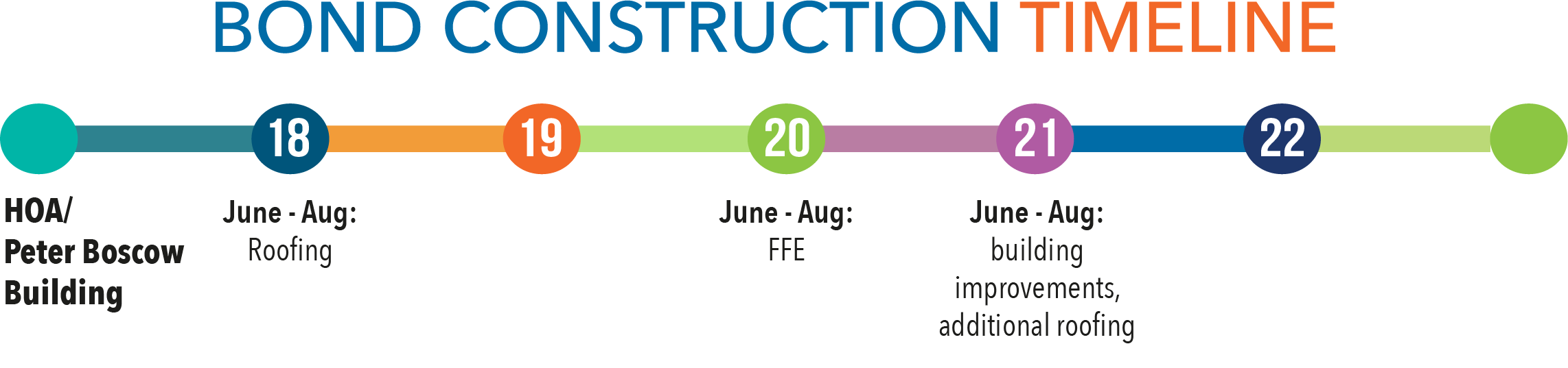 construction timeline for HOA/Boscow