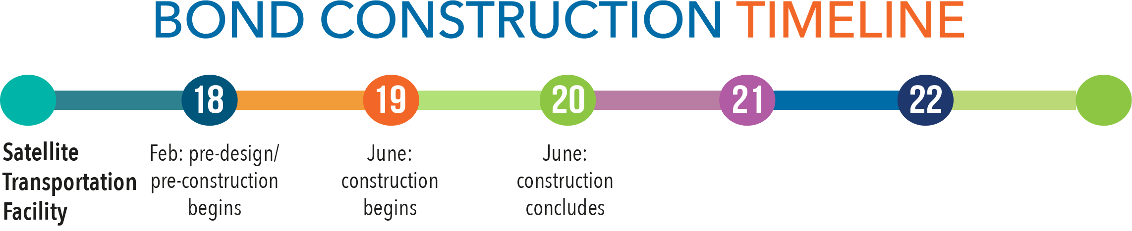 Bond construction timeline - satellite transportation facility