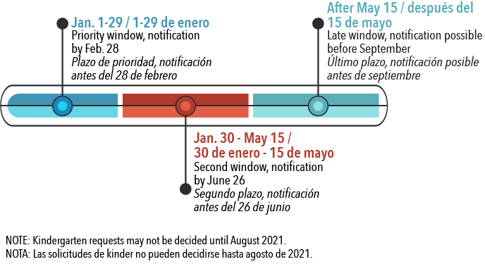 Timeline for in-district transfer processing