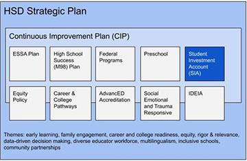 Strategic plan and CIP relationship
