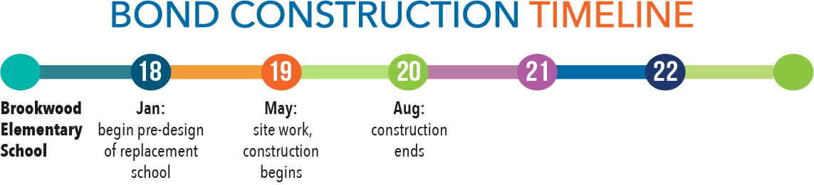 Bond construction timeline - Brookwood