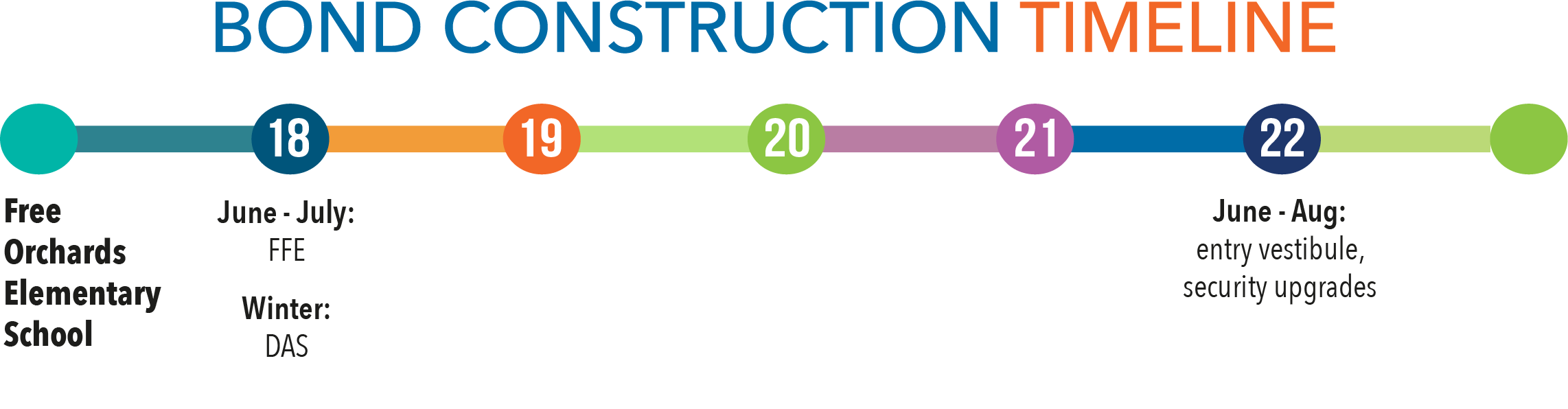 Bond construction timeline - Free Orchards