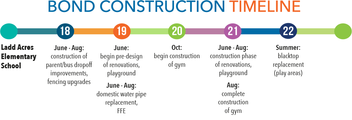 Bond construction timeline - Ladd Acres