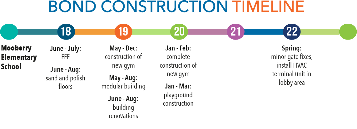 Bond construction timeline - Mooberry