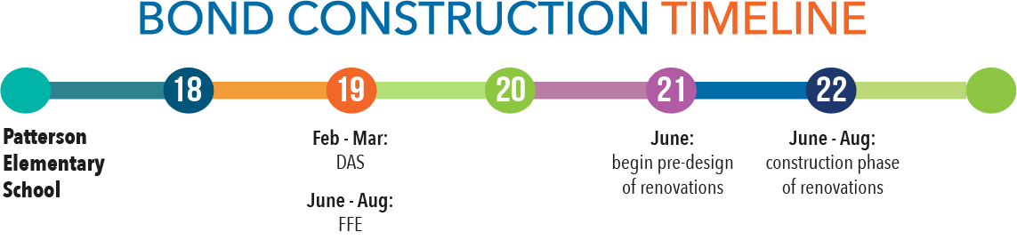 Bond construction timeline - Patterson
