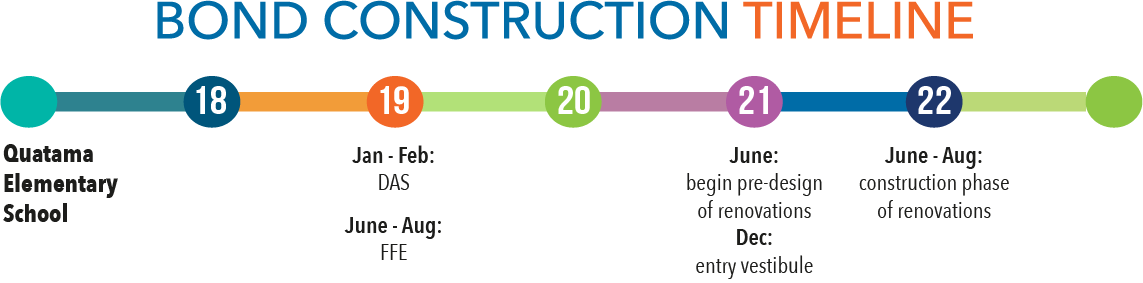 Bond construction timeline - Quatama