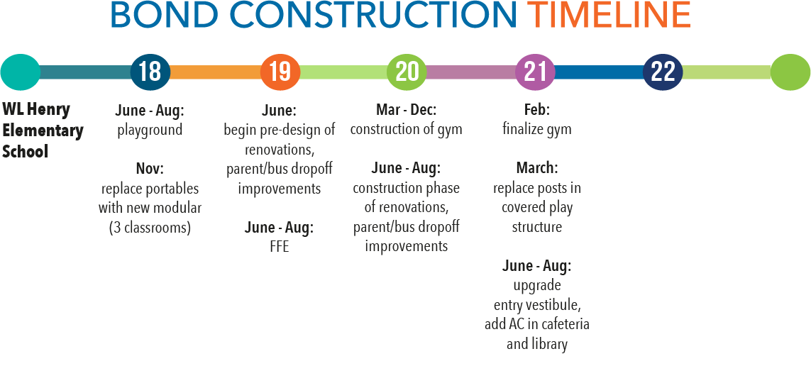 Bond construction timeline - WL Henry