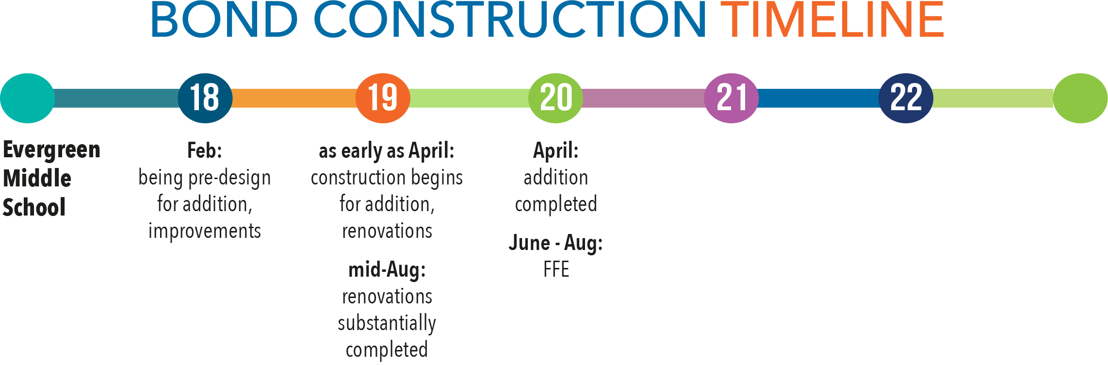 Bond construction timeline - Evergreen