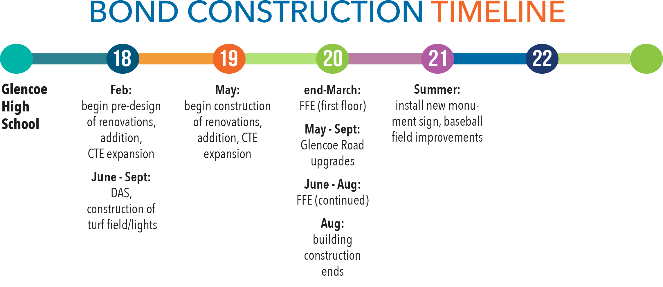 Bond construction timeline for Glencoe
