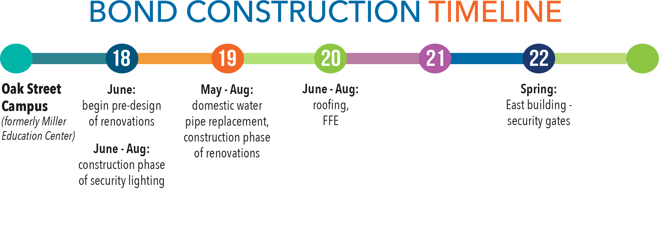 Bond construction timeline - Miller Big Picture