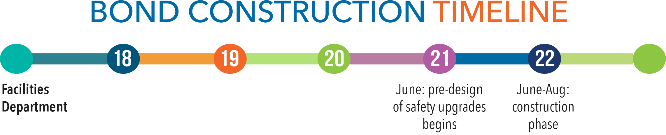 Bond construction timeline - Facilities