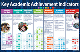Key Academic Achievement Indicators