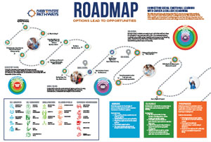 Roadmap graphic for career and college readiness